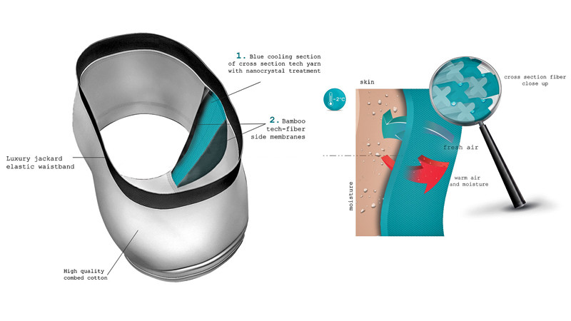 How the Boxair Underwear Works